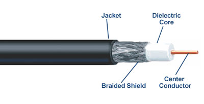 Coaxial Cable Guide